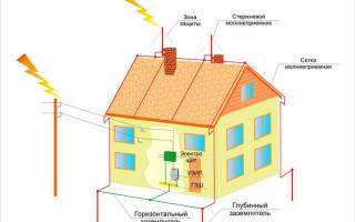 Как сделать молниеотвод в частном доме: молния отвод
