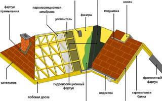 Из чего состоит крыша дома элементы – части кровли