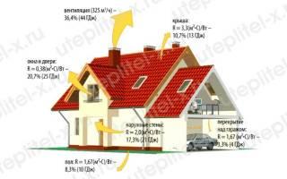 Как утеплить дом из бревна: утепление бревенчатого дома изнутри