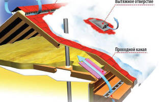 Вентиляция на крыше – дефлектор для кровли