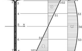 Расчет несущей способности балок, вес двутавровой балки