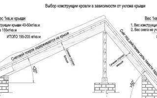 Оптимальный угол наклона крыши
