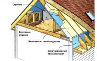 Изоляционные материалы для кровли, изоляция крыши дома