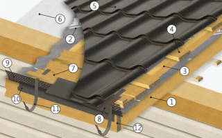 Как правильно сделать крышу дома из металлочерепицы: лобовая доска кровли размеры
