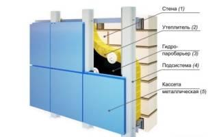 Навесной фасад из композитных панелей: композитные панели