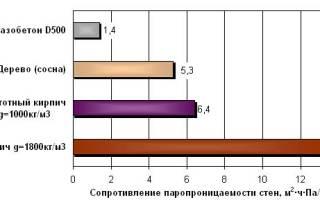 Паропроницаемость материалов таблица, мг м ч па