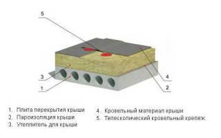 Утепление плоской кровли минеральной ватой: теплоизоляционный слой