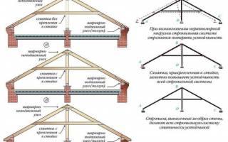 Усиление стропильной системы – как укрепить крышу?