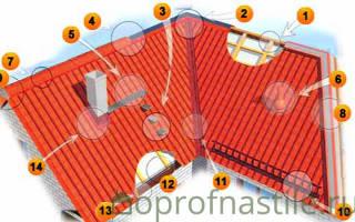 Комплектующие к профнастилу на крышу