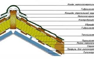 Изоляционные материалы для кровли, изоляция крыши