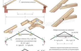 Наслонные и висячие стропила: расчет треугольной арки с затяжкой