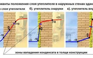Чем утеплить стены снаружи из газосиликатных блоков
