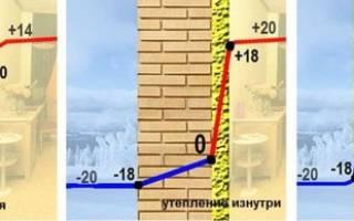 Чем лучше утеплить стену внутри квартиры