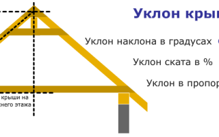 Скатные крыши их формы и основные элементы – какие бывают кровли?