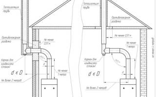 Виды дымоходов для газового котла