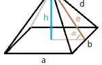 Как посчитать площадь кровли четырехскатной крыши